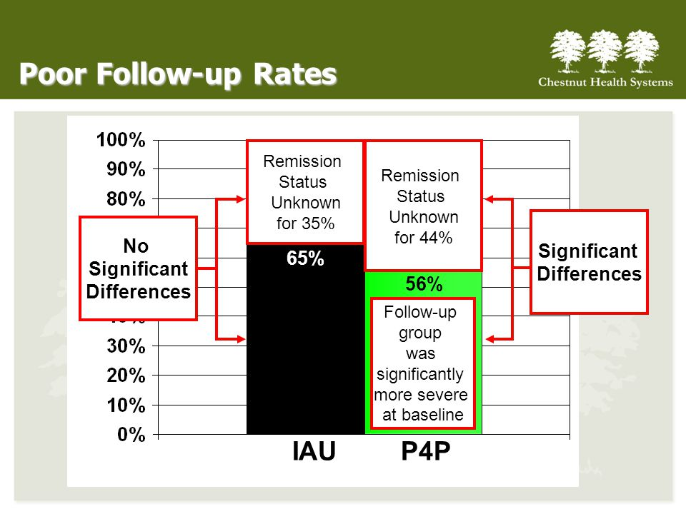 IAUP4P 65% 56% Poor Follow-up Rates Remission Status Unknown for 44% Remission Status Unknown for 35% No Significant Differences Significant Differenc