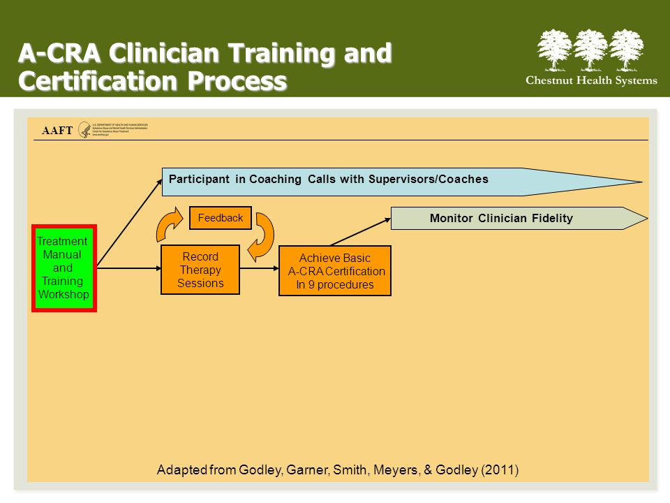 AAFT A-CRA Clinician Training and Certification Process Feedback Monitor Clinician Fidelity Record Therapy Sessions Achieve Basic A-CRA Certification