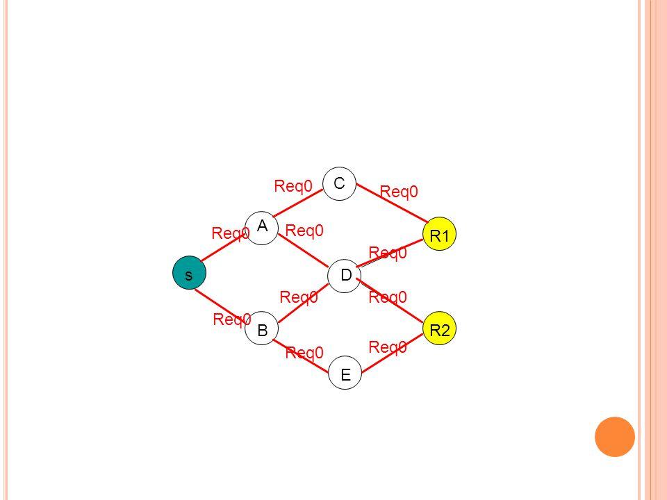 s R1 R2 Req0 A B C D E