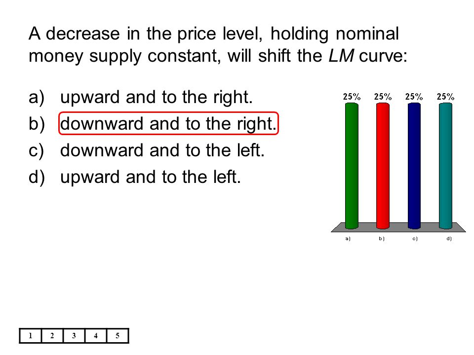 A decrease in the price level, holding nominal money supply constant, will shift the LM curve: 12345 a)upward and to the right. b)downward and to the