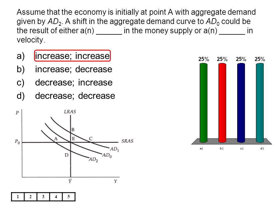 Assume that the economy is initially at point A with aggregate demand given by AD 2. A shift in the aggregate demand curve to AD 0 could be the result