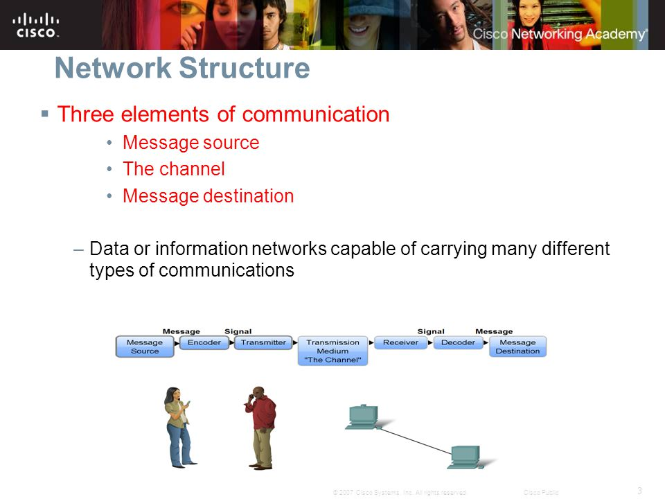 3 © 2007 Cisco Systems, Inc. All rights reserved.Cisco Public Network Structure Three elements of communication Message source The channel Message des