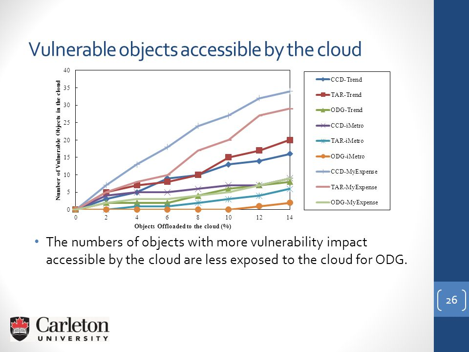 Vulnerable objects accessible by the cloud The numbers of objects with more vulnerability impact accessible by the cloud are less exposed to the cloud for ODG.