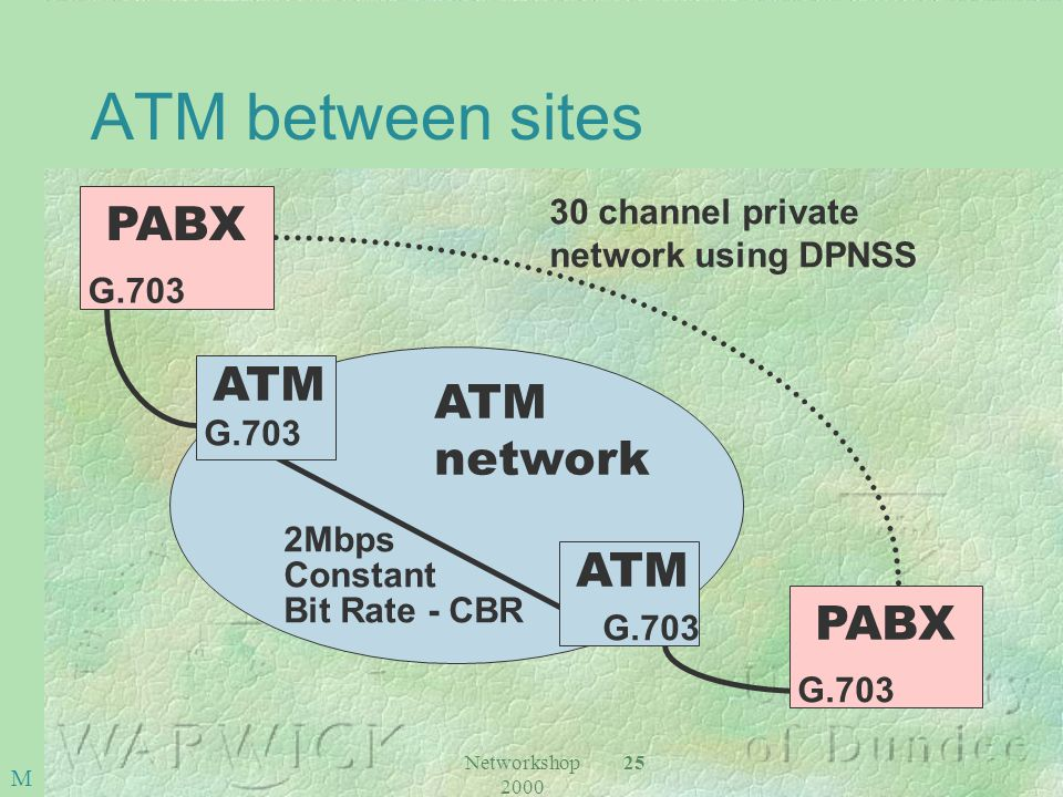Networkshop 2000 25 ATM network 2Mbps Constant Bit Rate - CBR 30 channel private network using DPNSS ATM G.703 ATM G.703 PABX G.703 PABX G.703 M ATM between sites