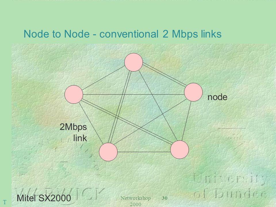 Networkshop 2000 30 Node to Node - conventional 2 Mbps links Mitel SX2000 node 2Mbps link T