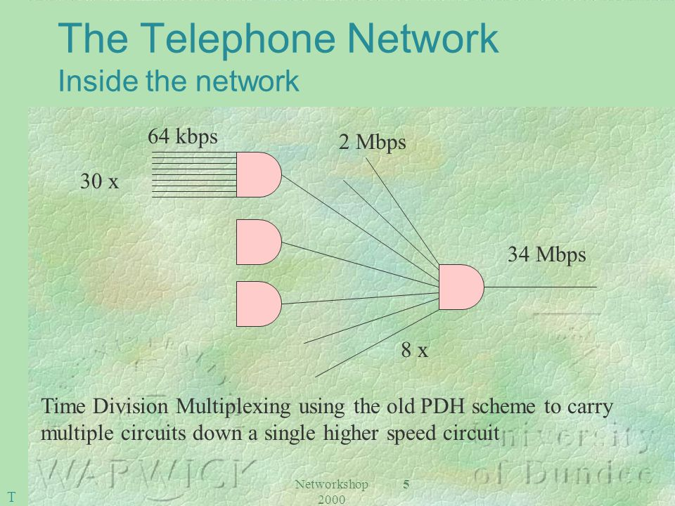 Networkshop 2000 5 The Telephone Network Inside the network 64 kbps 2 Mbps 34 Mbps 30 x 8 x Time Division Multiplexing using the old PDH scheme to carry multiple circuits down a single higher speed circuit T