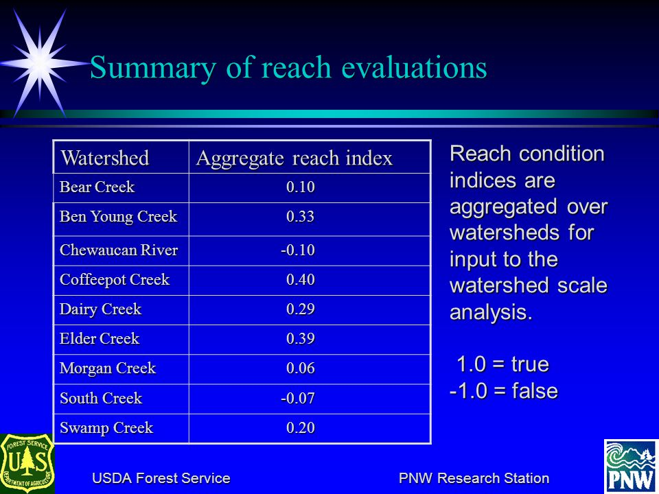 USDA Forest Service PNW Research Station USDA Forest Service PNW Research Station Frequency of reach index scores A snapshot in time that can be compa