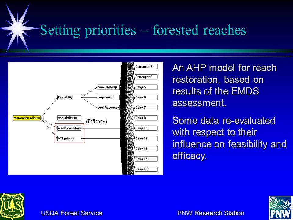 USDA Forest Service PNW Research Station USDA Forest Service PNW Research Station Reach restoration priority models Common criteria Common criteria Wa