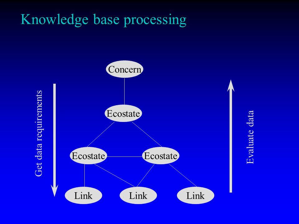 Knowledge base of networks Concern Ecostate Link = Network Concern Etc. Data