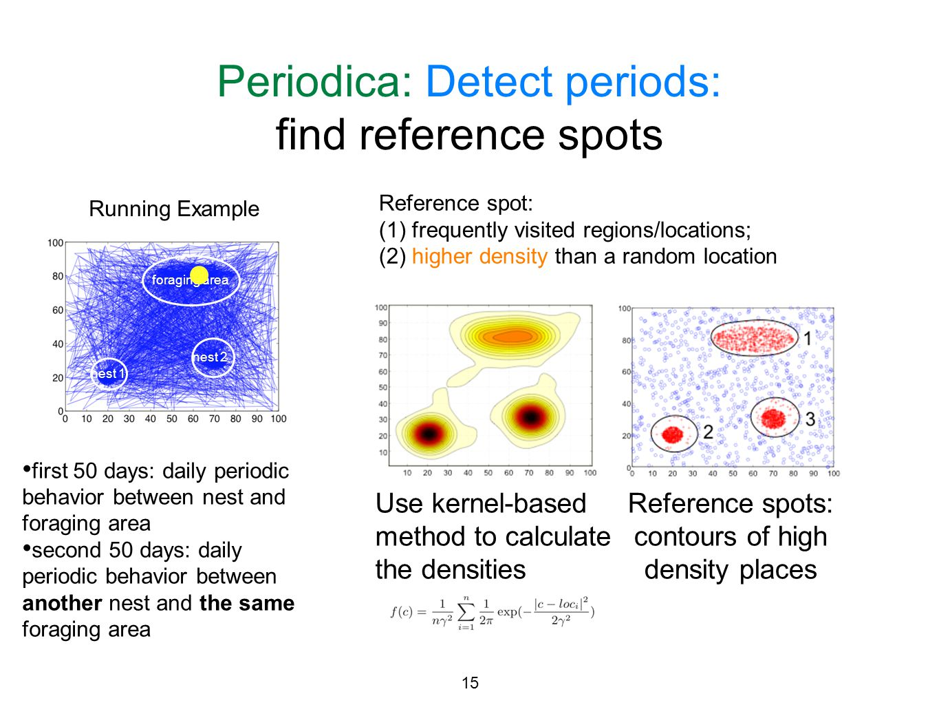 Periodica: Detect periods: find reference spots first 50 days: daily periodic behavior between nest and foraging area second 50 days: daily periodic b
