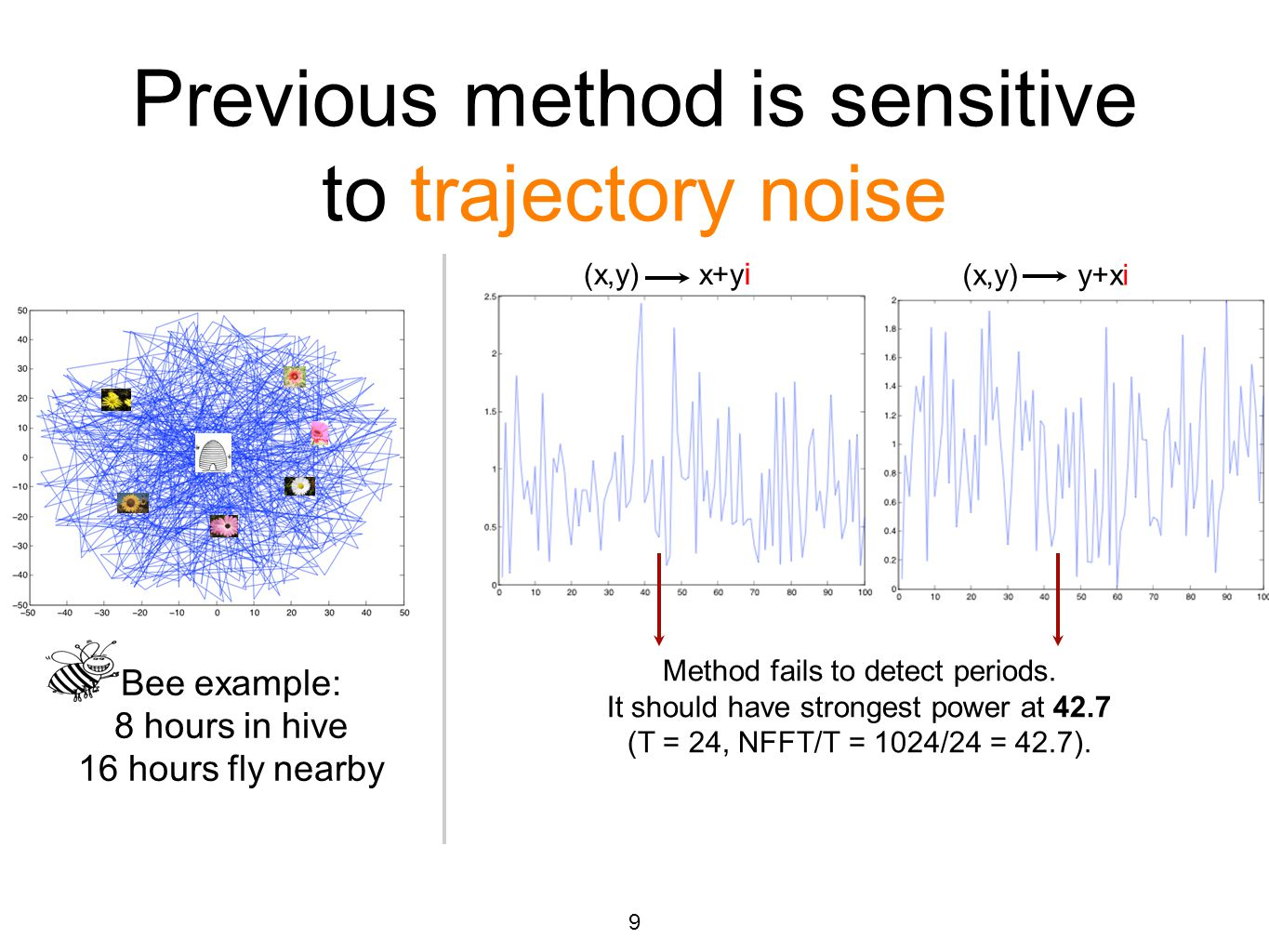 Previous method is sensitive to trajectory noise Bee example: 8 hours in hive 16 hours fly nearby Method fails to detect periods. It should have stron