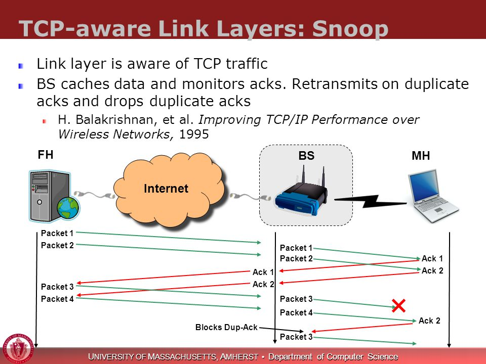 U NIVERSITY OF M ASSACHUSETTS, A MHERST Department of Computer Science TCP-aware Link Layers: Snoop Link layer is aware of TCP traffic BS caches data