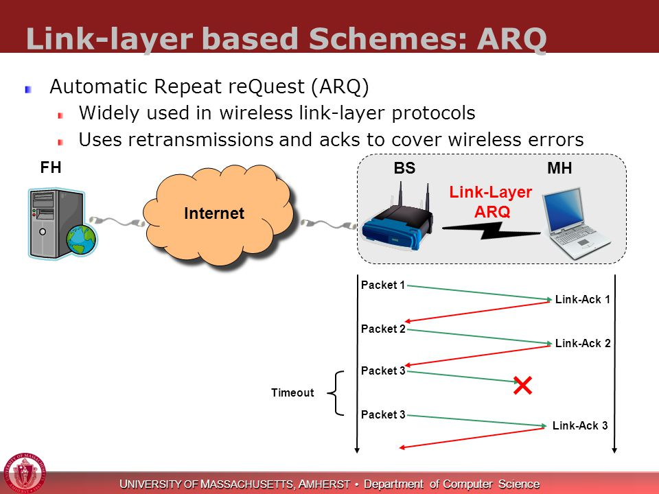 U NIVERSITY OF M ASSACHUSETTS, A MHERST Department of Computer Science Link-layer based Schemes: ARQ Automatic Repeat reQuest (ARQ) Widely used in wireless link-layer protocols Uses retransmissions and acks to cover wireless errors Packet 1 Link-Ack 1 Packet 2 Link-Ack 2 Packet 3 Timeout Link-Ack 3 Internet FH BSMH Link-Layer ARQ