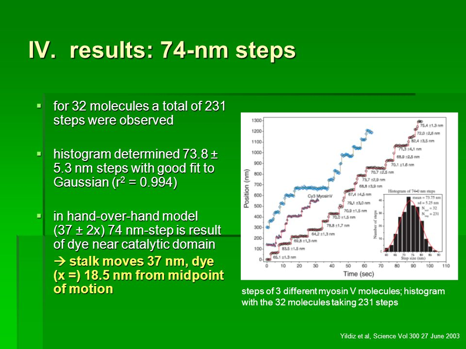 IV. results: 74-nm steps for 32 molecules a total of 231 steps were observed for 32 molecules a total of 231 steps were observed histogram determined