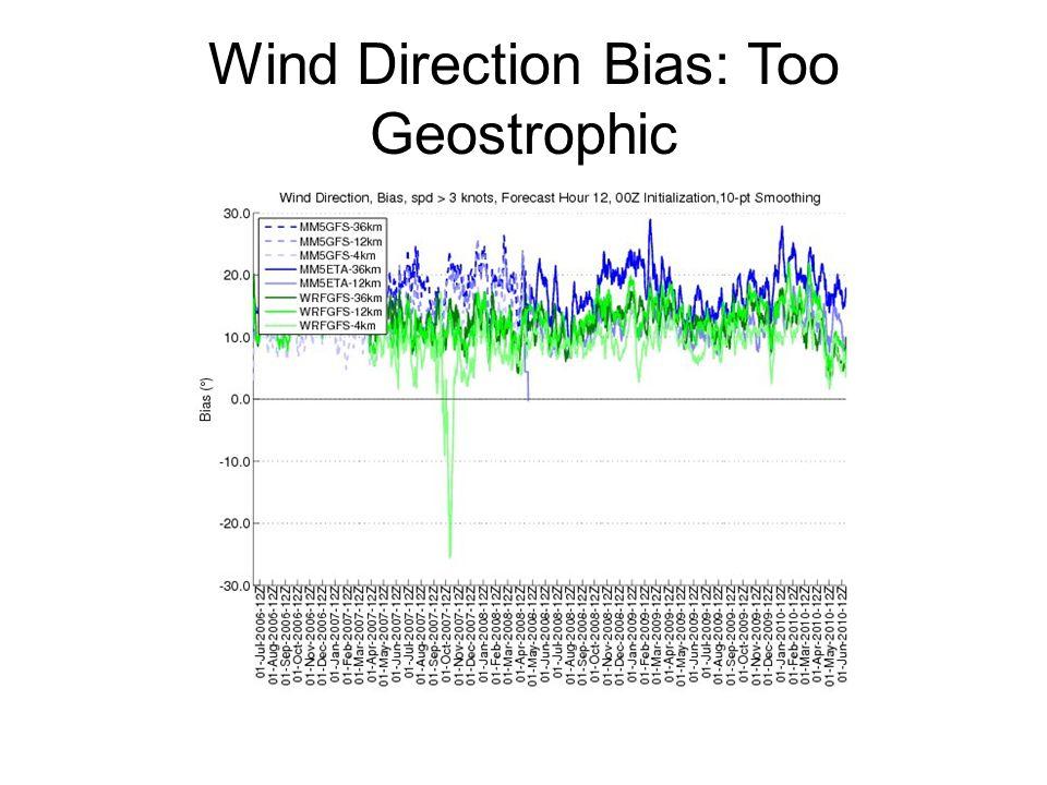 Wind Direction Bias: Too Geostrophic