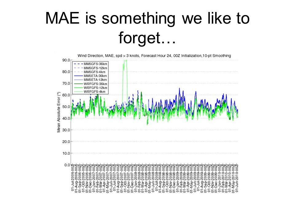 MAE is something we like to forget…