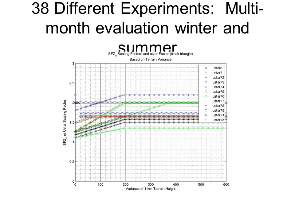38 Different Experiments: Multi- month evaluation winter and summer
