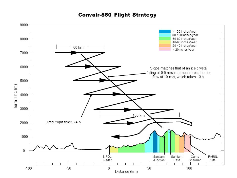 PARSL Site Terrain ht. (m) Distance (km) 050100 0 1000 2000 3000 4000 5000 6000 7000 8000 9000 S-POL Radar Santiam Junction Santiam Pass Camp Sherman