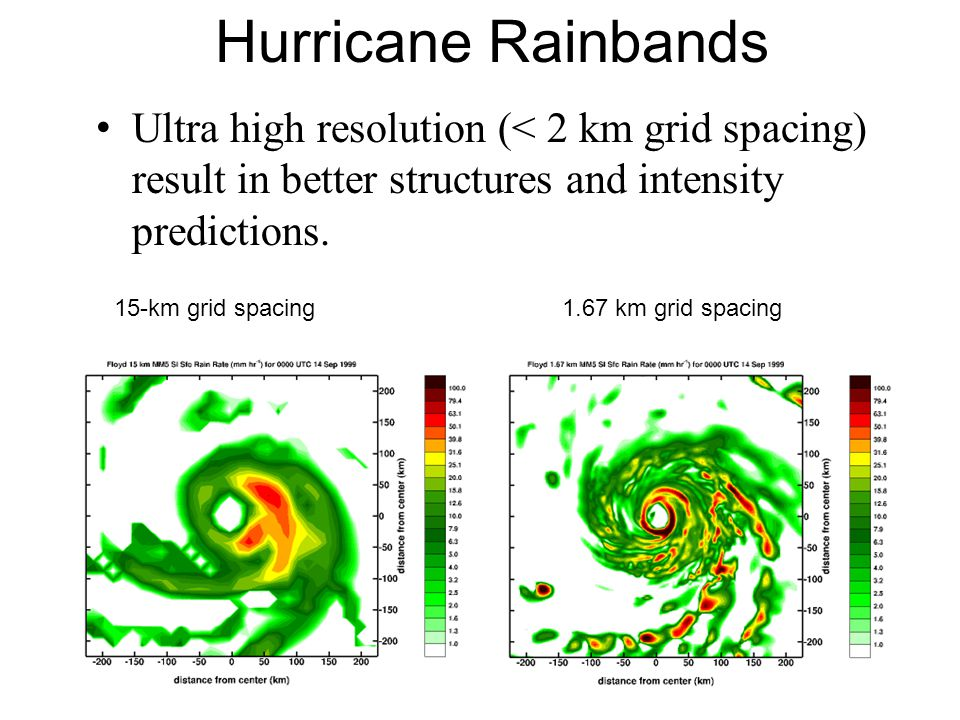 Hurricane Rainbands Ultra high resolution (< 2 km grid spacing) result in better structures and intensity predictions. 15-km grid spacing1.67 km grid