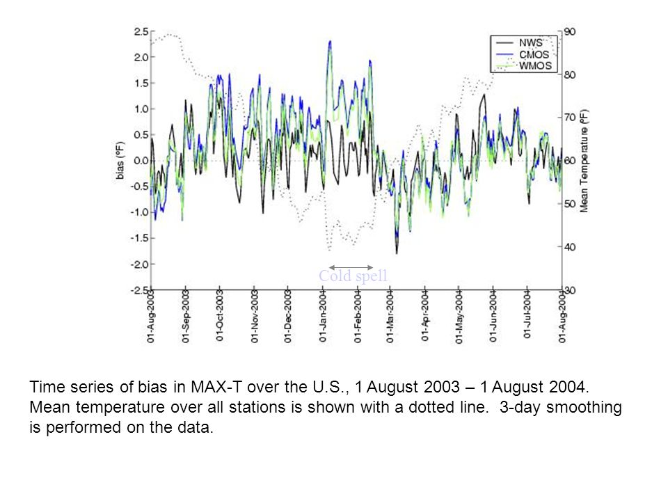 Time series of bias in MAX-T over the U.S., 1 August 2003 – 1 August 2004. Mean temperature over all stations is shown with a dotted line. 3-day smoot
