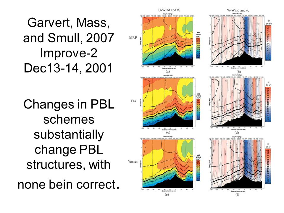 Garvert, Mass, and Smull, 2007 Improve-2 Dec13-14, 2001 Changes in PBL schemes substantially change PBL structures, with none bein correct.