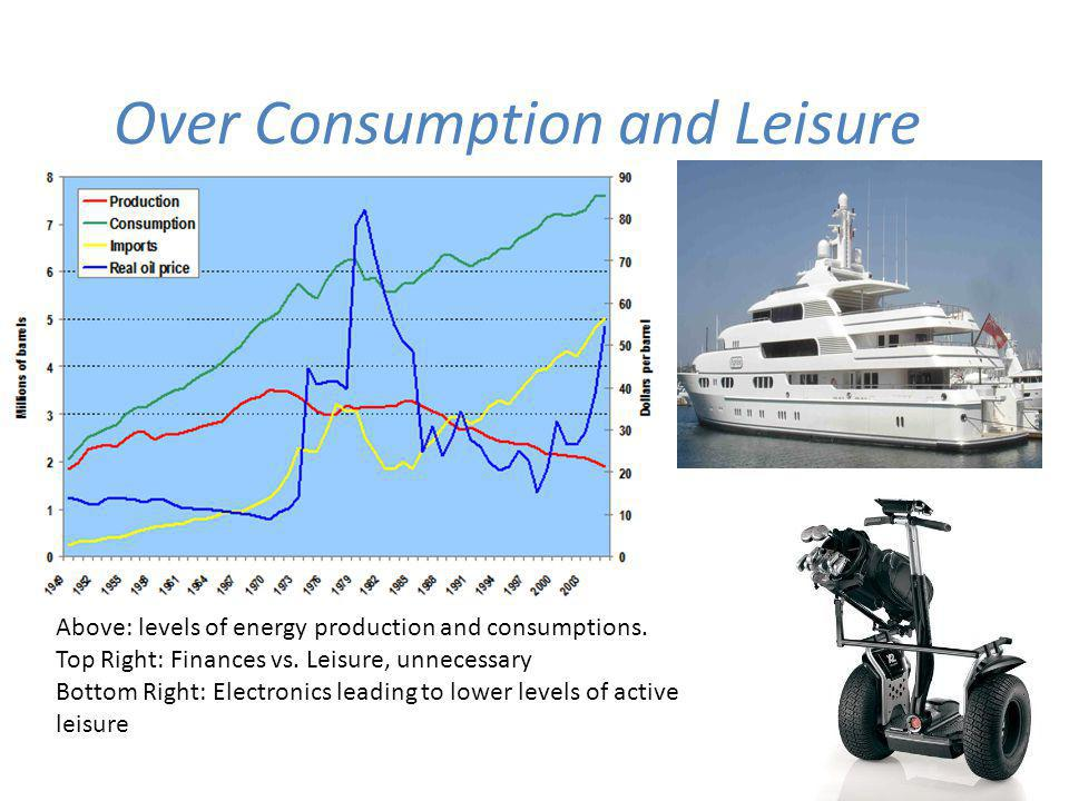 Over Consumption and Leisure Above: levels of energy production and consumptions.