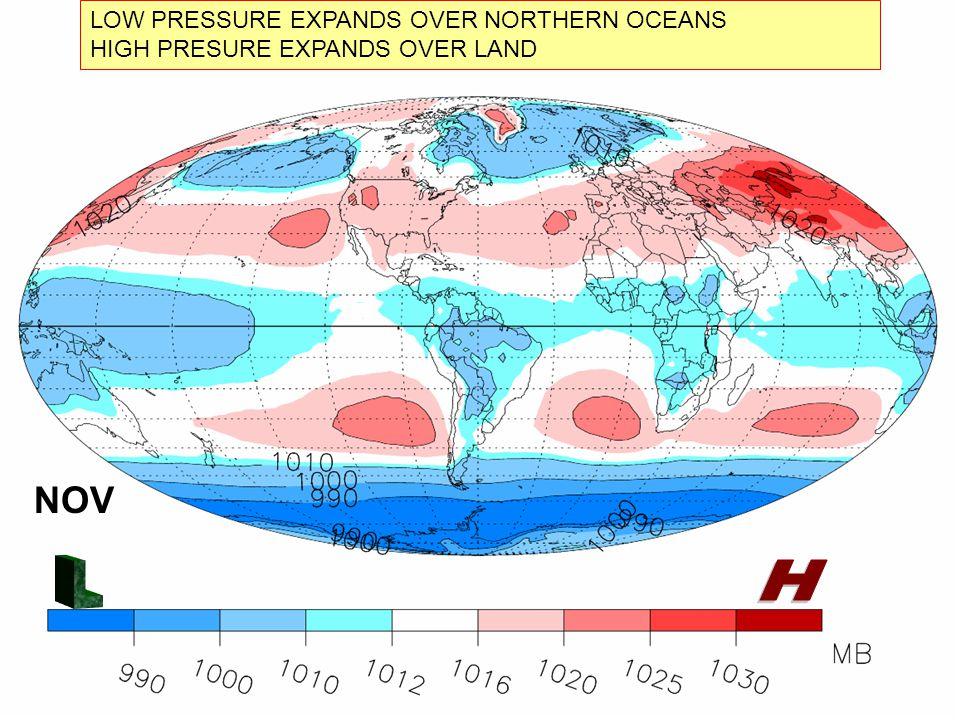 NOV LOW PRESSURE EXPANDS OVER NORTHERN OCEANS HIGH PRESURE EXPANDS OVER LAND