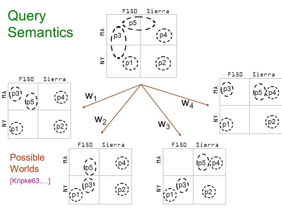 p3 p1 p4 p2 p5 MA NY SierraF150 Query Semantics Possible Worlds [Kripke63,…] SierraF150 MA NY p4 p1 p3 p5 p2 p1 p3 p4 p5 p2 p4 p1 p3 p5 p2 MA NY MA NY