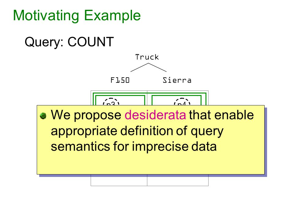 Desideratum I: Consistency Consistency specifies the relationship between answers to related queries on a fixed data set SierraF150 Truck MA NY East p1p3 p5 p4p2