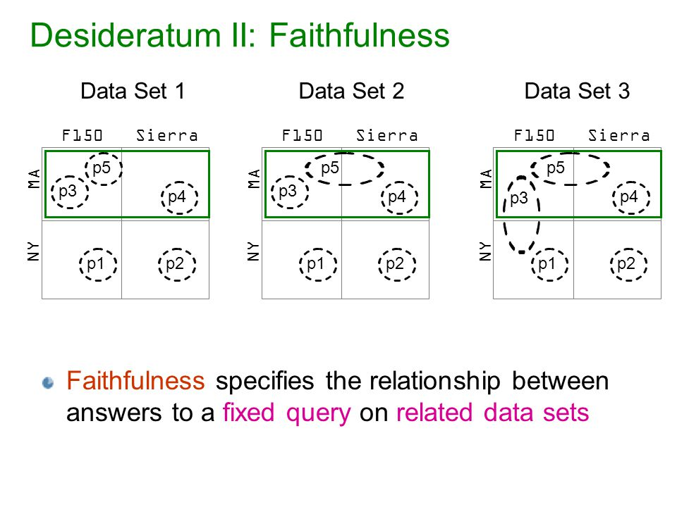 Desideratum II: Faithfulness Faithfulness specifies the relationship between answers to a fixed query on related data sets SierraF150 MA NY p3 p1 p4 p2 p5 SierraF150 MA NY p3p1p4p2p5 SierraF150 MA NY p3 p1 p4 p2 p5 Data Set 1Data Set 2Data Set 3
