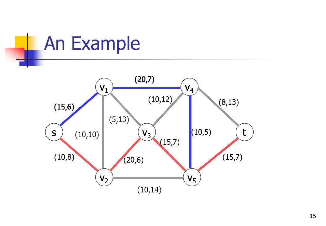15 An Example s v1v1 v3v3 v2v2 v5v5 v4v4 t (20,6) (10,5) (15,7) (8,13) (20,7) (10,8) (15,6) (10,12) (15,7) s v1v1 v3v3 v2v2 v5v5 v4v4 t (20,6) (10,5)