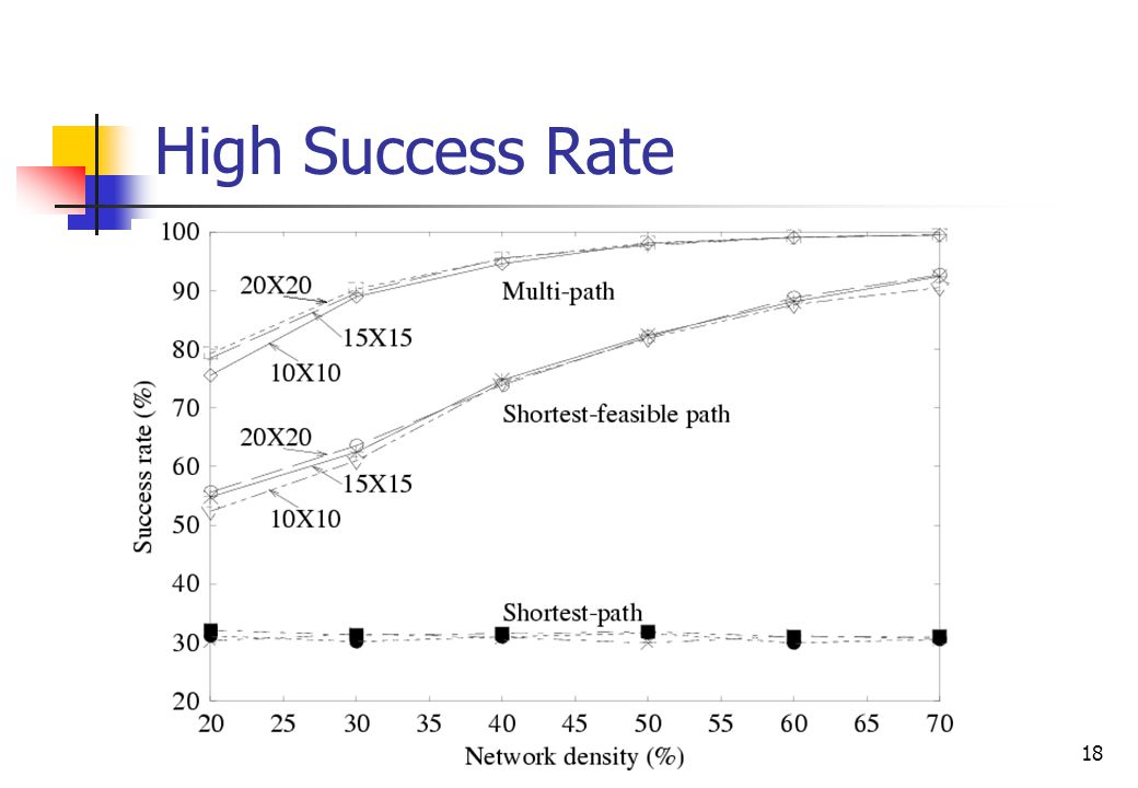 18 High Success Rate
