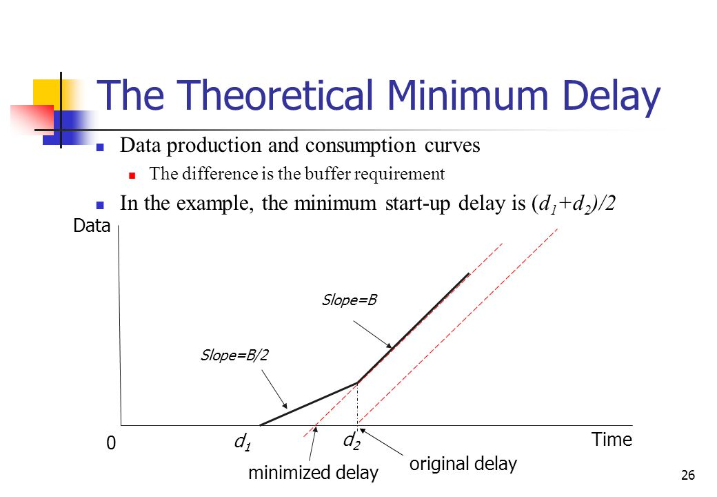 26 The Theoretical Minimum Delay Data production and consumption curves The difference is the buffer requirement In the example, the minimum start-up delay is (d 1 +d 2 )/2 minimized delay Data d1d1 d2d2 Time 0 Slope=B/2 Slope=B original delay