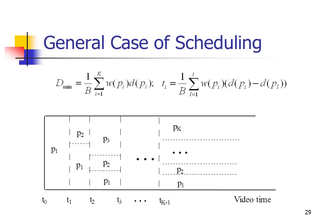 29 General Case of Scheduling Video timet 1 t K-1 t 2 t 0 t 3... p 1 p K p 2 p 1 p 1 p 1 p 3 p 2 p 2......
