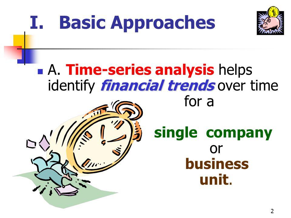 12 III.Profitability, Competition, & Business Strategy profit performance B.