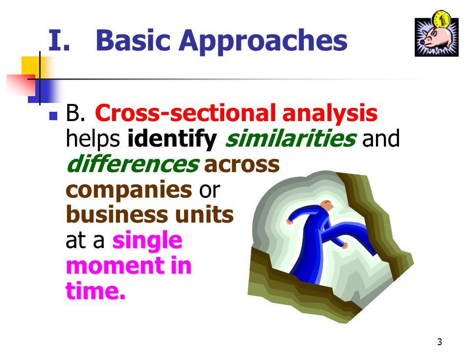 13 III.Profitability, Competition, & Business Strategy profit performance B.