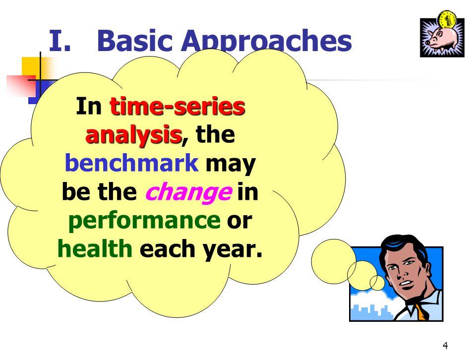 14 III.Profitability, Competition, & Business Strategy profit performance B.