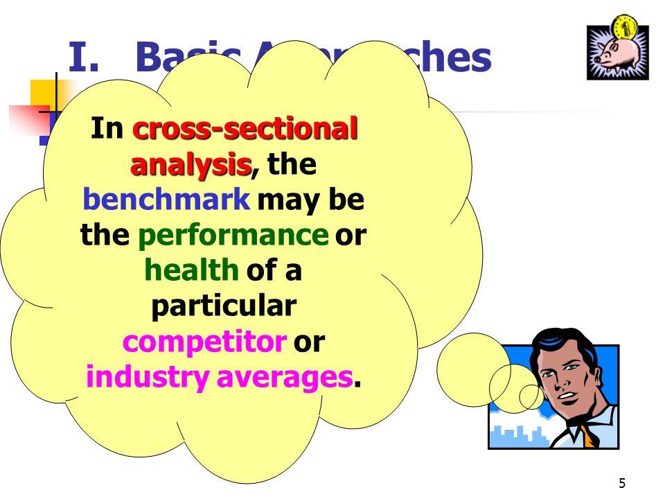 15 III.Profitability, Competition, & Business Strategy profit performance B.