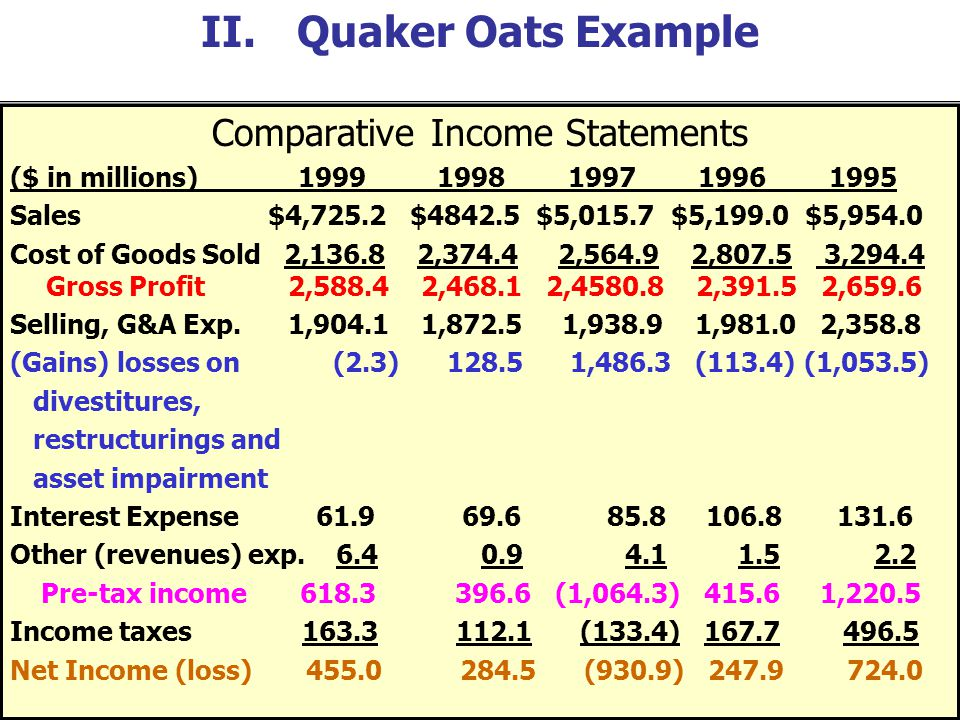 Comparative Income Statements ($ in millions) 1999 1998 1997 1996 1995 Sales $4,725.2 $4842.5 $5,015.7 $5,199.0 $5,954.0 Cost of Goods Sold 2,136.8 2,374.4 2,564.9 2,807.5 3,294.4 Gross Profit 2,588.4 2,468.1 2,4580.8 2,391.5 2,659.6 Selling, G&A Exp.