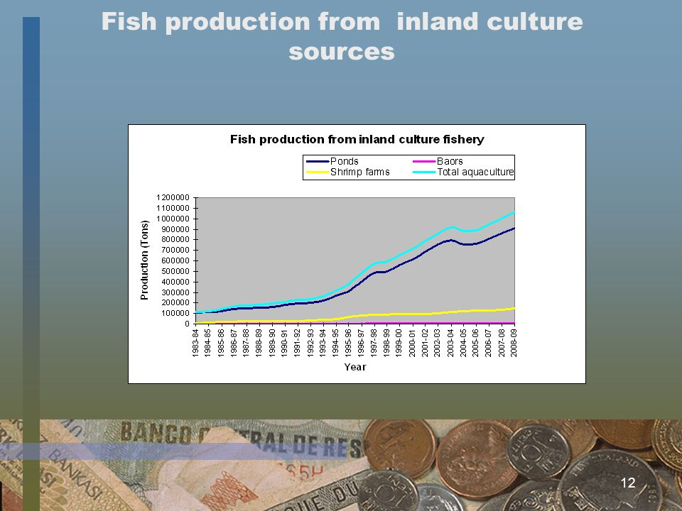 12 Fish production from inland culture sources
