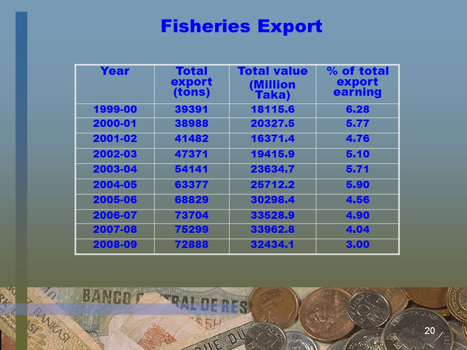 20 Fisheries Export Year Total export (tons) Total value (Million Taka) % of total export earning 1999-003939118115.66.28 2000-013898820327.55.77 2001