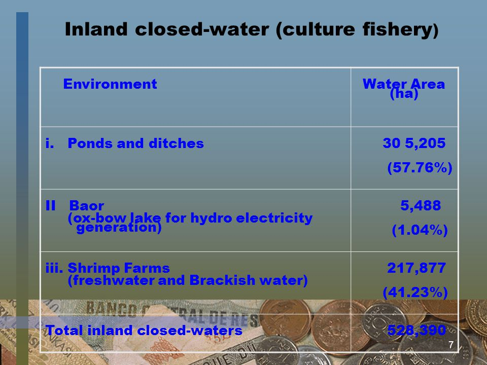 7 Inland closed-water (culture fishery ) Environment Water Area (ha) i. Ponds and ditches 30 5,205 (57.76%) II Baor (ox-bow lake for hydro electricity