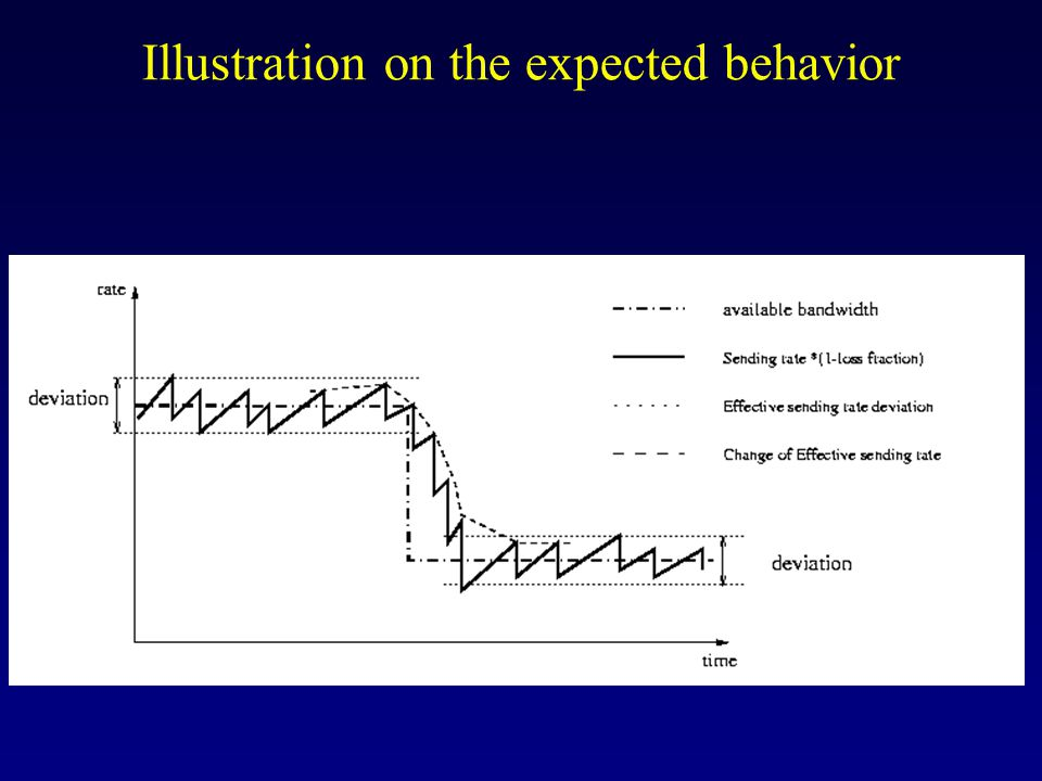 Illustration on the expected behavior