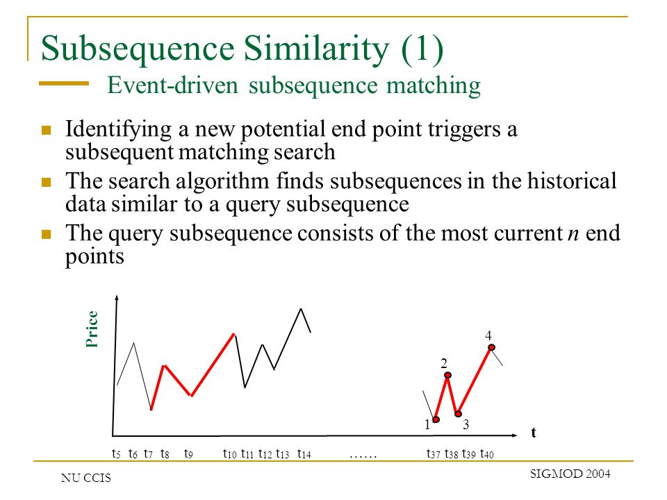 NU CCIS SIGMOD 2004 Subsequence Similarity (1) Event-driven subsequence matching Identifying a new potential end point triggers a subsequent matching search The search algorithm finds subsequences in the historical data similar to a query subsequence The query subsequence consists of the most current n end points Price t t 5 t 6 t 7 t 8 t 9 t 10 t 11 t 12 t 13 t 14 …… t 37 t 38 t 39 t 40 1 2 3 4
