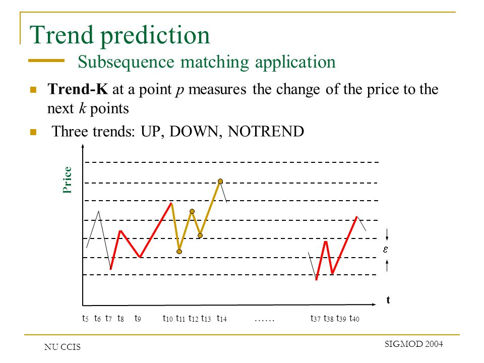 NU CCIS SIGMOD 2004 Trend prediction Subsequence matching application Trend-K at a point p measures the change of the price to the next k points Three trends: UP, DOWN, NOTREND Price t t 5 t 6 t 7 t 8 t 9 t 10 t 11 t 12 t 13 t 14 …… t 37 t 38 t 39 t 40