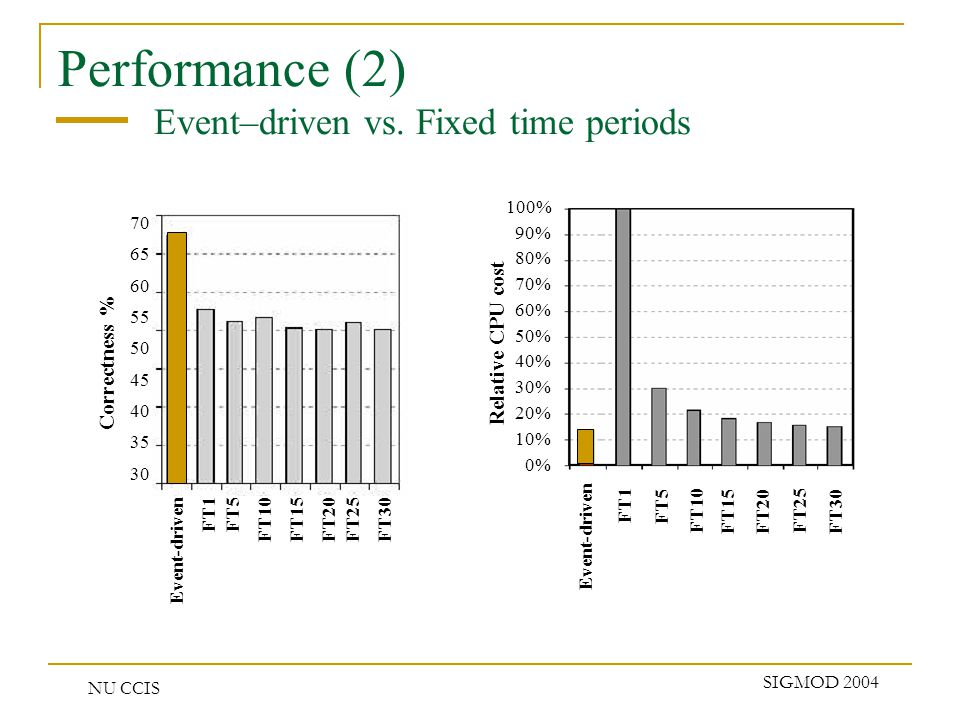 NU CCIS SIGMOD 2004 Performance (2) Event–driven vs. Fixed time periods Correctness % 70 65 60 55 50 45 40 35 30 Event-driven FT1FT5FT10FT15FT25FT30FT
