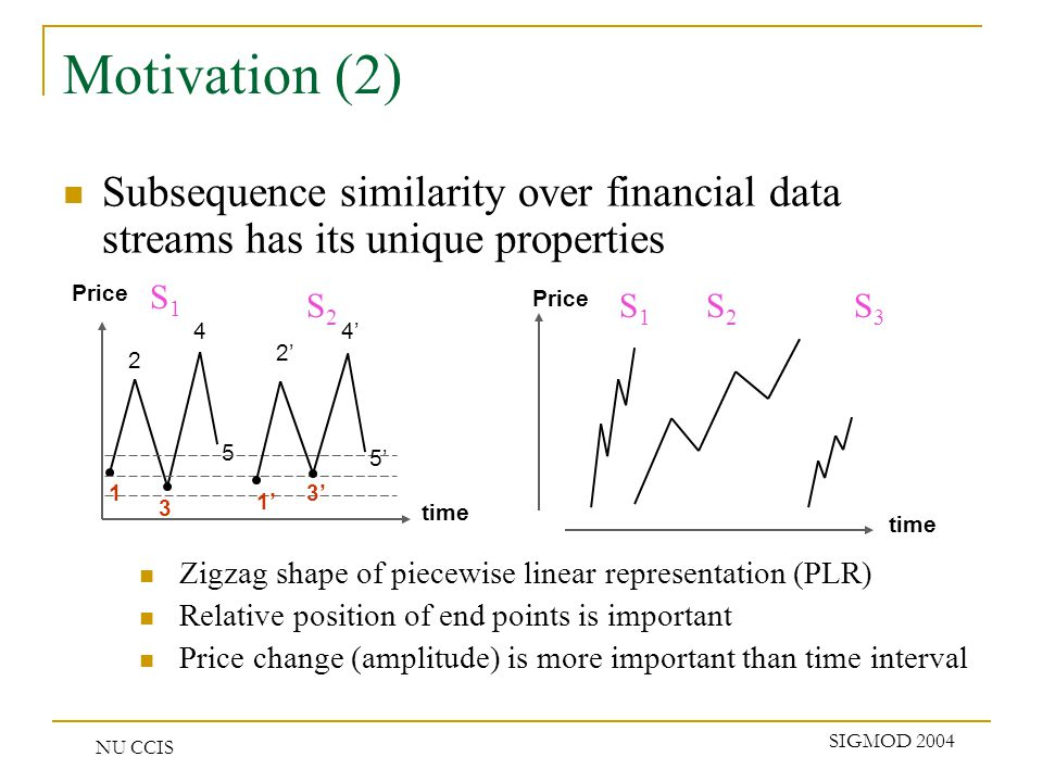 NU CCIS SIGMOD 2004 Motivation (2) Subsequence similarity over financial data streams has its unique properties Zigzag shape of piecewise linear representation (PLR) Relative position of end points is important Price change (amplitude) is more important than time interval 1 2 4 3 5 time 1 2 4 3 5 S1S1 S2S2 Price time S1S1 S2S2 S3S3