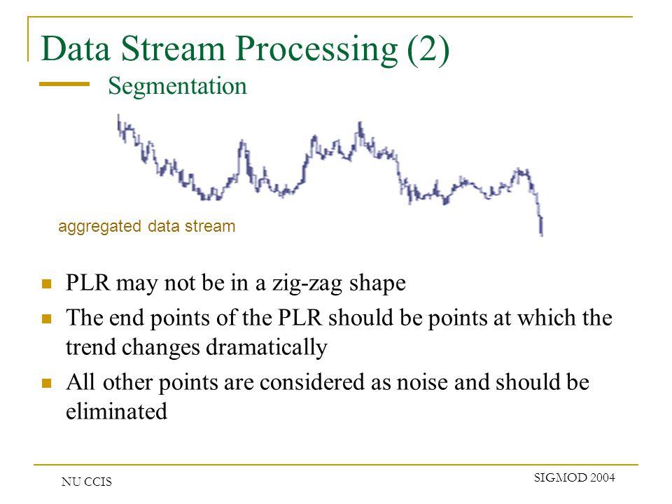 NU CCIS SIGMOD 2004 Performance (1) Similarity measure 70 65 60 55 50 45 40 35 30 Perm+AmpAmp OnlyPerm OnlyPerm+EucEuc Only Correctness %