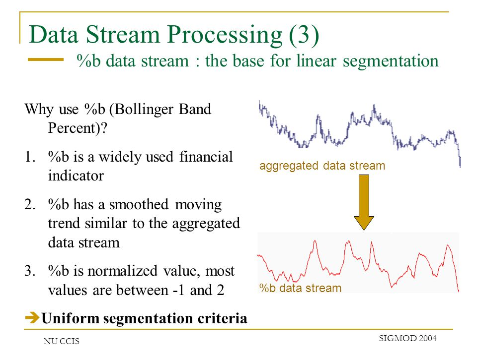 NU CCIS SIGMOD 2004 Data Stream Processing (4) Segmentation over %b t Price (x) Sliding Window 1 2 3 5 6 7 8 9 10 11 12 4 13 In the current sliding window, where P j (X j,t j ) is the current point, P i (X i, t i ) is an upper end point if, X i = max ( X values of the current sliding window ) X i > X j + ( where is the given error threshold ) P i (X i, t i ) is the last one satisfying the above two conditions PiPi PjPj