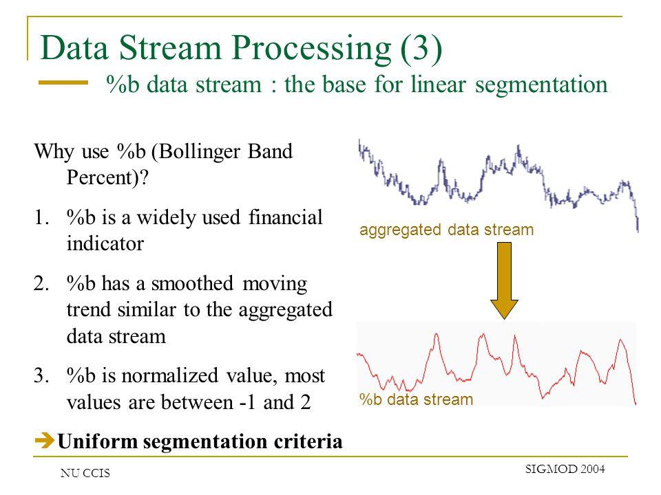 NU CCIS SIGMOD 2004 Performance (2) Event–driven vs.